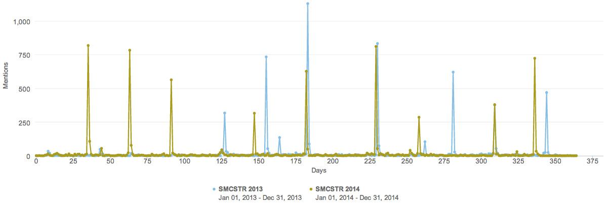 social-media-aktivitaeten-2013-2014-smcstr